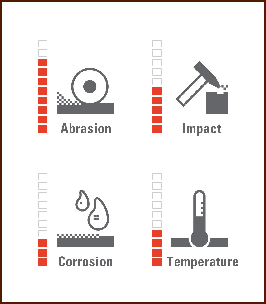 VAUTID material profile